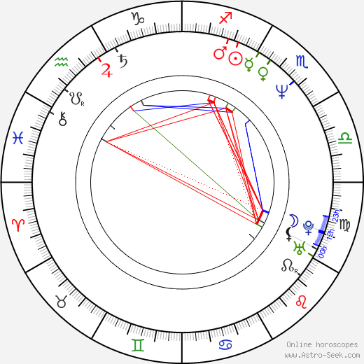 Rupert Wainwright astro natal birth chart, Rupert Wainwright horoscope, astrology