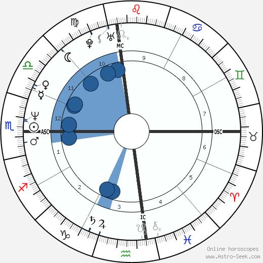 Steven Sherer wikipedia, horoscope, astrology, instagram