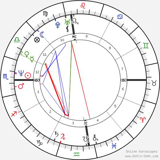 Steven Sherer tema natale, oroscopo, Steven Sherer oroscopi gratuiti, astrologia