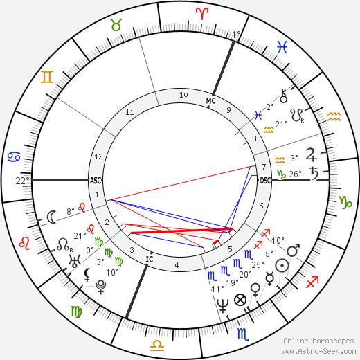 Suzanne Viguier birth chart, biography, wikipedia 2020, 2021