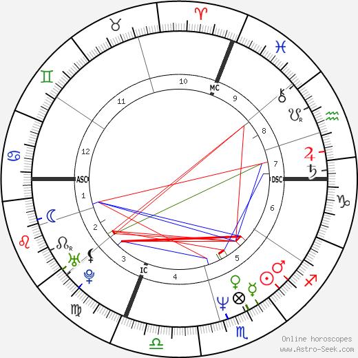 Suzanne Viguier birth chart, Suzanne Viguier astro natal horoscope, astrology