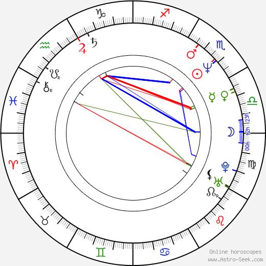 Victor Favrin tema natale, oroscopo, Victor Favrin oroscopi gratuiti, astrologia