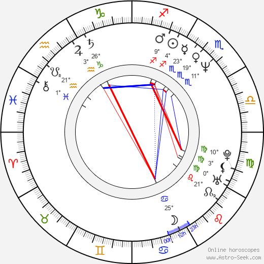 Wesley Archer birth chart, biography, wikipedia 2020, 2021