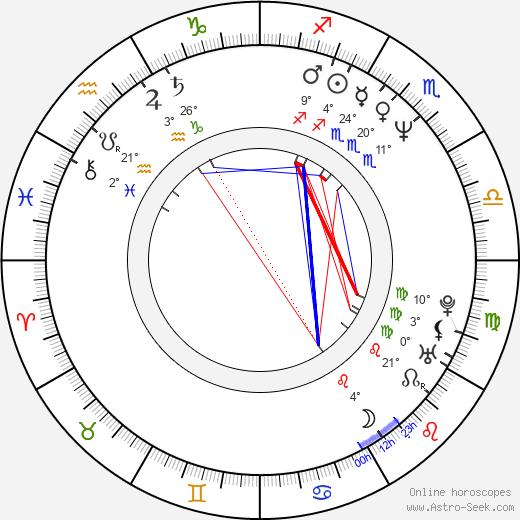 Yvetta Kornová birth chart, biography, wikipedia 2019, 2020