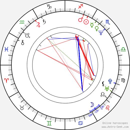 Yvetta Kornová astro natal birth chart, Yvetta Kornová horoscope, astrology