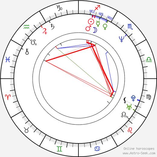 Alejandro Awada день рождения гороскоп, Alejandro Awada Натальная карта онлайн