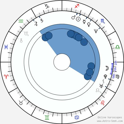 Armin Meiwes wikipedia, horoscope, astrology, instagram