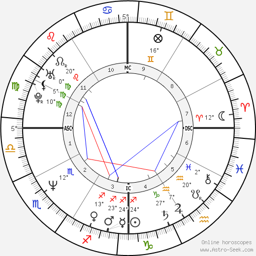 Bill Hicks birth chart, biography, wikipedia 2018, 2019