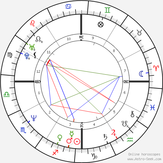 Bill Hicks astro natal birth chart, Bill Hicks horoscope, astrology