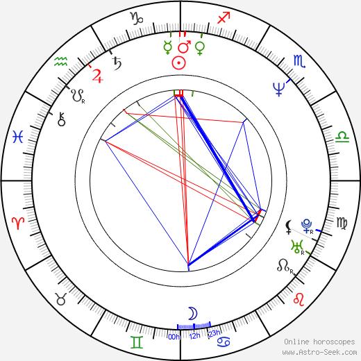 Birger Larsen день рождения гороскоп, Birger Larsen Натальная карта онлайн