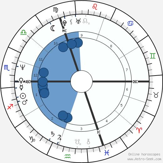 Brent Harken wikipedia, horoscope, astrology, instagram