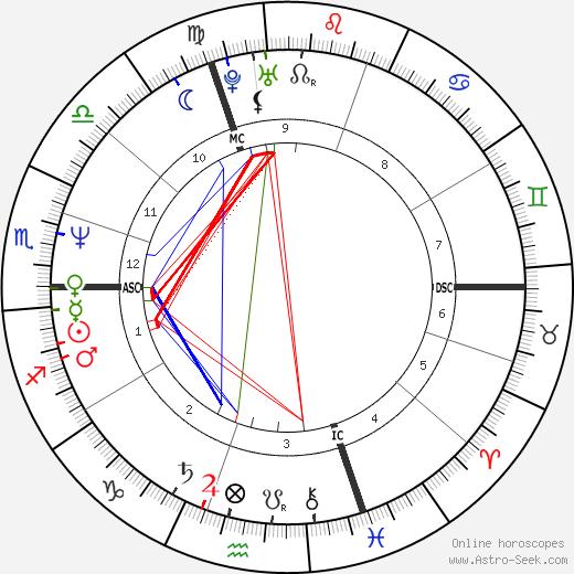 Brent Harken tema natale, oroscopo, Brent Harken oroscopi gratuiti, astrologia