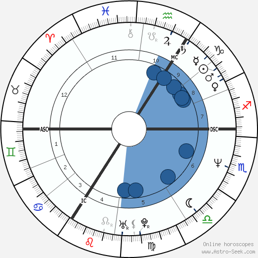 Carine Verbauwen wikipedia, horoscope, astrology, instagram