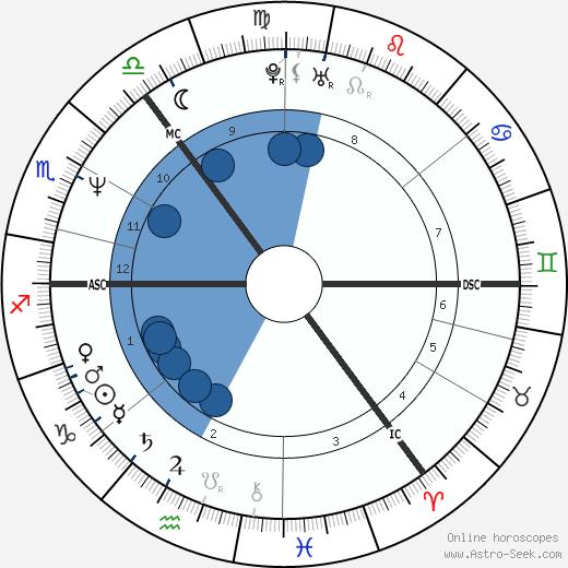 Charlie Nicholas wikipedia, horoscope, astrology, instagram