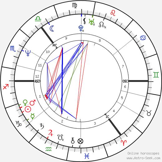 Charlie Nicholas tema natale, oroscopo, Charlie Nicholas oroscopi gratuiti, astrologia