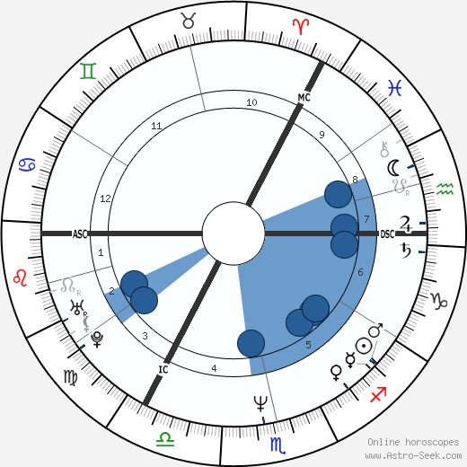 Daniel O'Donnell wikipedia, horoscope, astrology, instagram