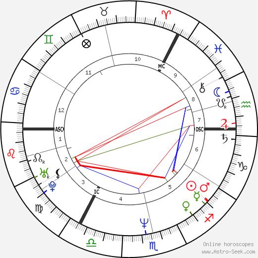 Daniel O'Donnell день рождения гороскоп, Daniel O'Donnell Натальная карта онлайн