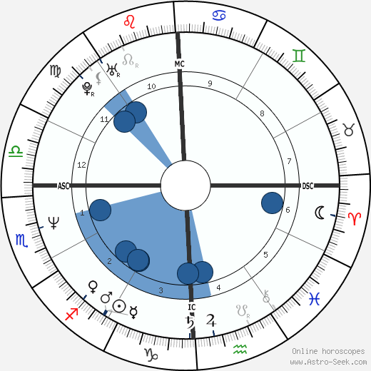 Dodd Darin wikipedia, horoscope, astrology, instagram