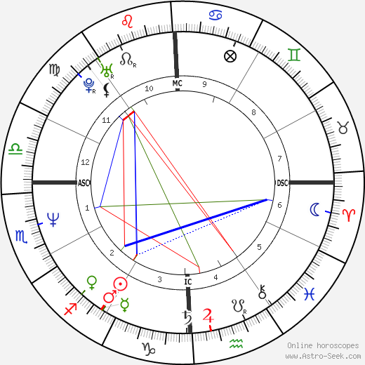 Dodd Darin astro natal birth chart, Dodd Darin horoscope, astrology