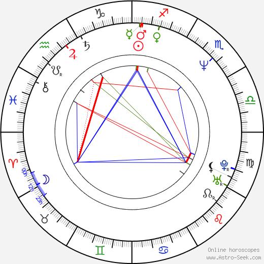 Dragan Petrovic astro natal birth chart, Dragan Petrovic horoscope, astrology