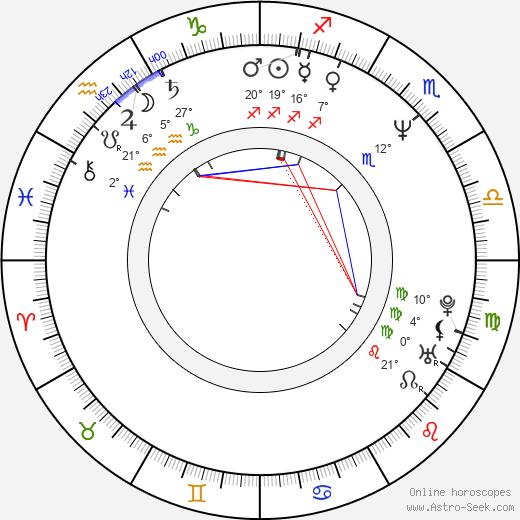Dzintars Belogrudovs birth chart, biography, wikipedia 2018, 2019