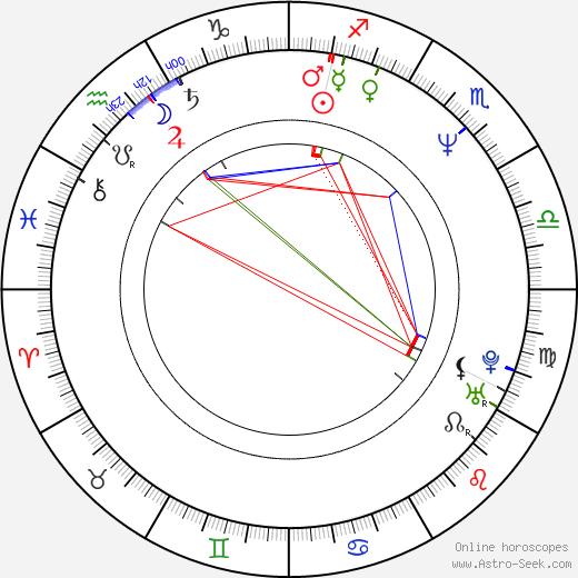 Dzintars Belogrudovs astro natal birth chart, Dzintars Belogrudovs horoscope, astrology