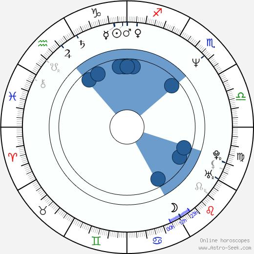 Eriko Kitagawa wikipedia, horoscope, astrology, instagram