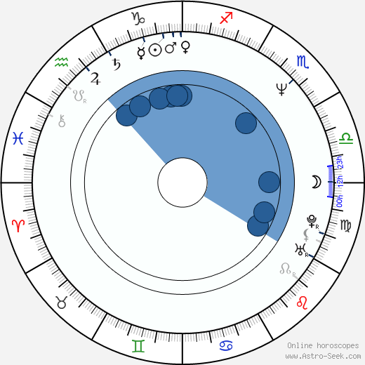 Grzegorz Kucias horoscope, astrology, sign, zodiac, date of birth, instagram