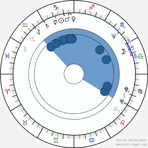 Hans Perk wikipedia, horoscope, astrology, instagram