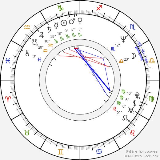 Hans Perk birth chart, biography, wikipedia 2019, 2020