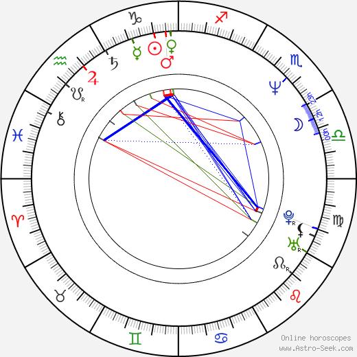 Hans Perk astro natal birth chart, Hans Perk horoscope, astrology