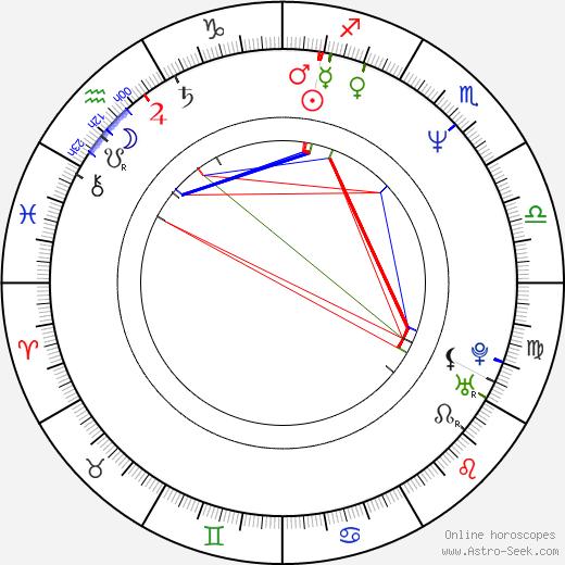 Honza Hlaváček birth chart, Honza Hlaváček astro natal horoscope, astrology