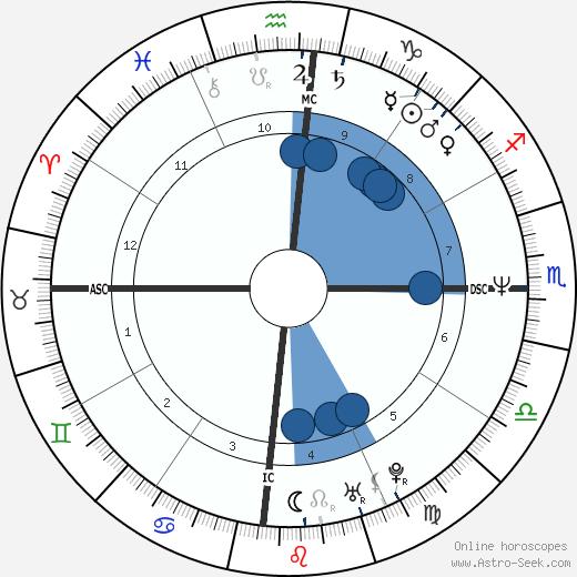 Ingrid Betancourt wikipedia, horoscope, astrology, instagram