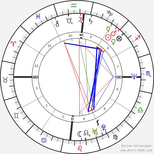 Ингрид Бетанкур Ingrid Betancourt день рождения гороскоп, Ingrid Betancourt Натальная карта онлайн