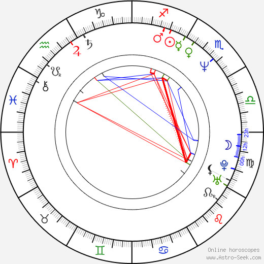Jeremy Northam astro natal birth chart, Jeremy Northam horoscope, astrology
