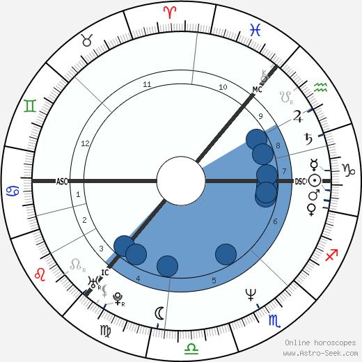 Jim Reid wikipedia, horoscope, astrology, instagram