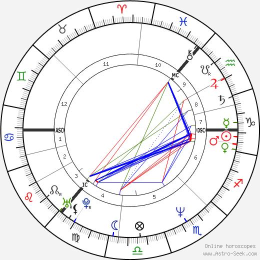 Jim Reid день рождения гороскоп, Jim Reid Натальная карта онлайн