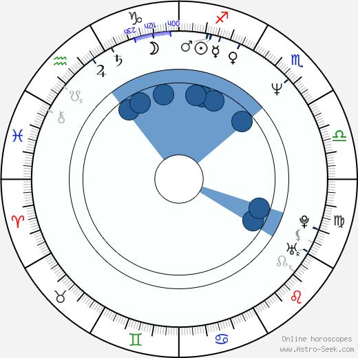 Joe Lando wikipedia, horoscope, astrology, instagram