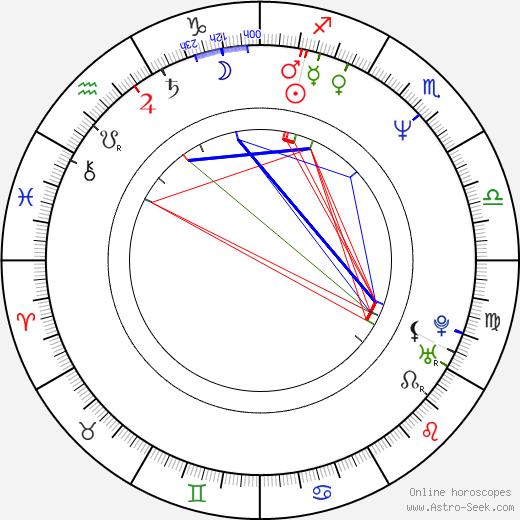 Joe Lando astro natal birth chart, Joe Lando horoscope, astrology
