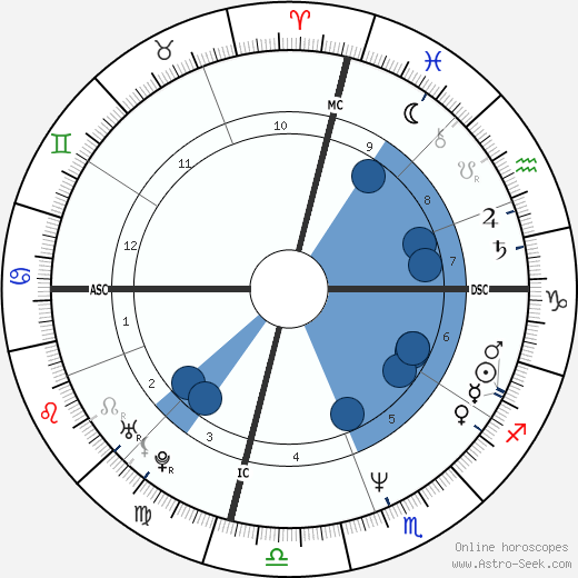 Karen Witter wikipedia, horoscope, astrology, instagram