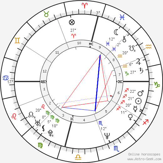Karen Witter birth chart, biography, wikipedia 2019, 2020