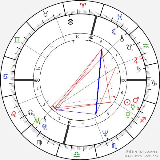 Karen Witter день рождения гороскоп, Karen Witter Натальная карта онлайн