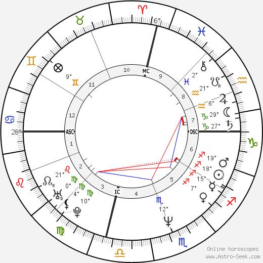 Nia Peeples birth chart, biography, wikipedia 2019, 2020