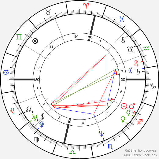 Nia Peeples astro natal birth chart, Nia Peeples horoscope, astrology