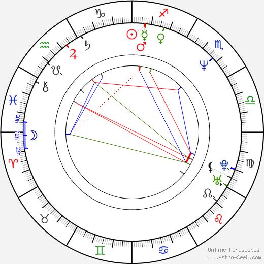 Reginald Hudlin birth chart, Reginald Hudlin astro natal horoscope, astrology
