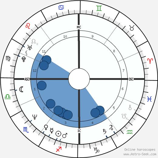 Richard Olivier wikipedia, horoscope, astrology, instagram