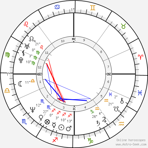 Richard Olivier birth chart, biography, wikipedia 2019, 2020
