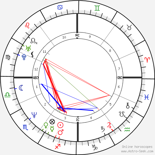Richard Olivier день рождения гороскоп, Richard Olivier Натальная карта онлайн
