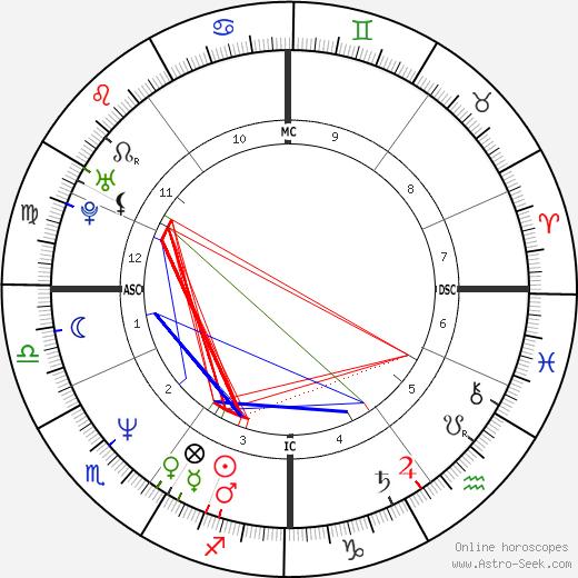 Richard Olivier birth chart, Richard Olivier astro natal horoscope, astrology