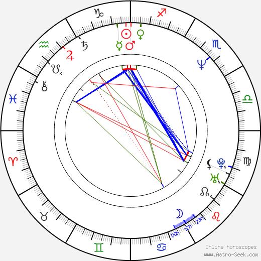 Ricky Grover birth chart, Ricky Grover astro natal horoscope, astrology